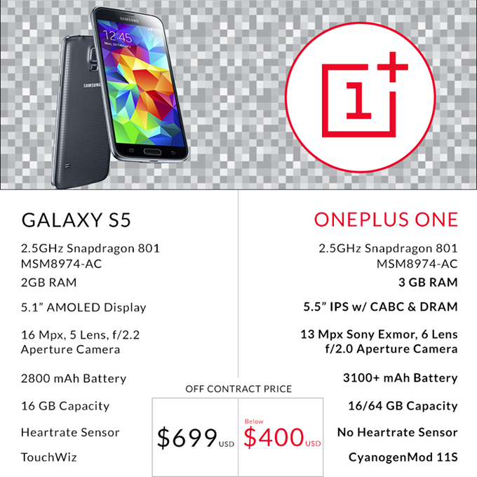 OnePlus One vs-Samsung Galaxy S5